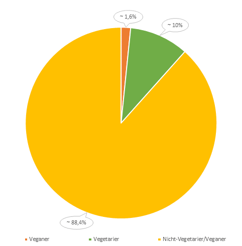 Veganer Anteil Deutschland